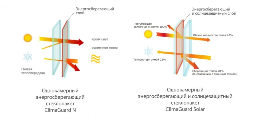 n solar 1